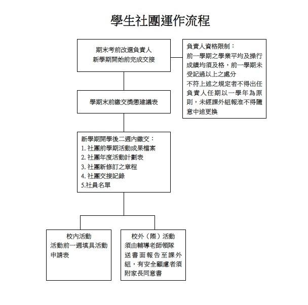 社團運作流程